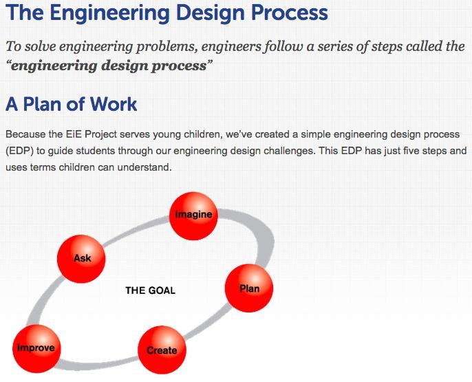 The Engineering Design Process Stem Education Educational Support John Burroughs Elementary School
